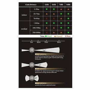 3 X 2dbi Doble Banda 3 Antenas Kit Mod Para Linksys E Y