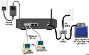Internet Por Cable TV coaxial Módem Router Marca Cisco