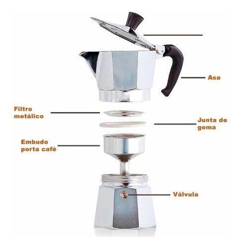 Repuestos Para Cafeteras Tipo Italiana A Presión